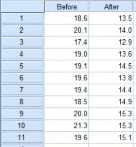 Paired t-test example data in SPSS