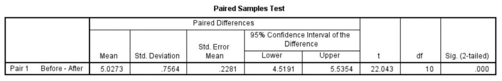 Paried t-test output of results in SPSS