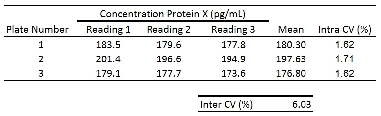 cv example data inter-assay