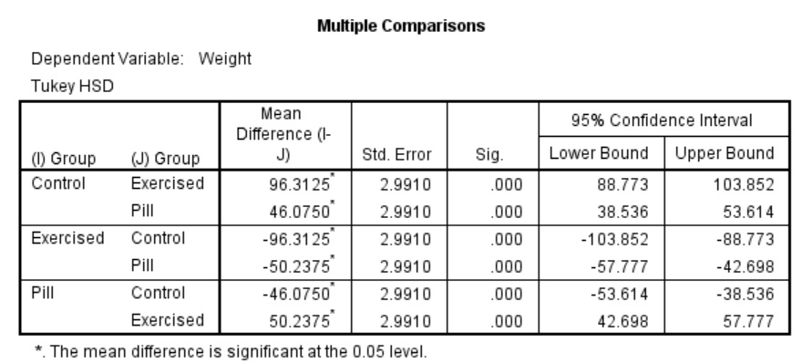 How to Run an ANOVA in SPSS recommendations