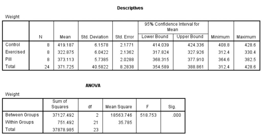 One-Way ANOVA output of results SPSS