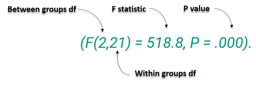 how to find the f statistic for anova