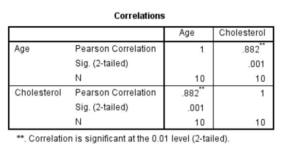 Pearson correlation matrix in SPSS