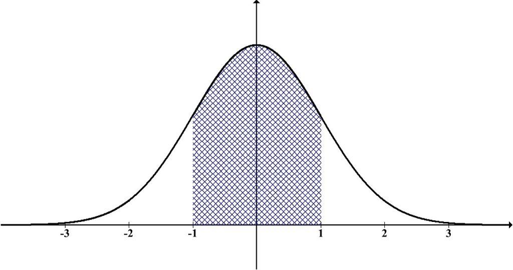 Bell-shaped curve
