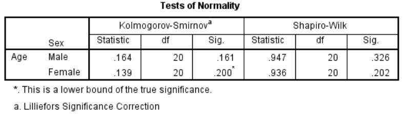 SPSS normailty test results separated by group