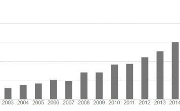 Citations per year