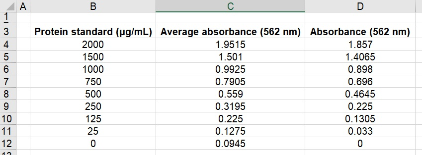 Standard curve BCA assay dataset background corrected