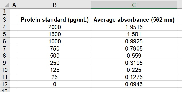 Standard curve BCA assay dataset