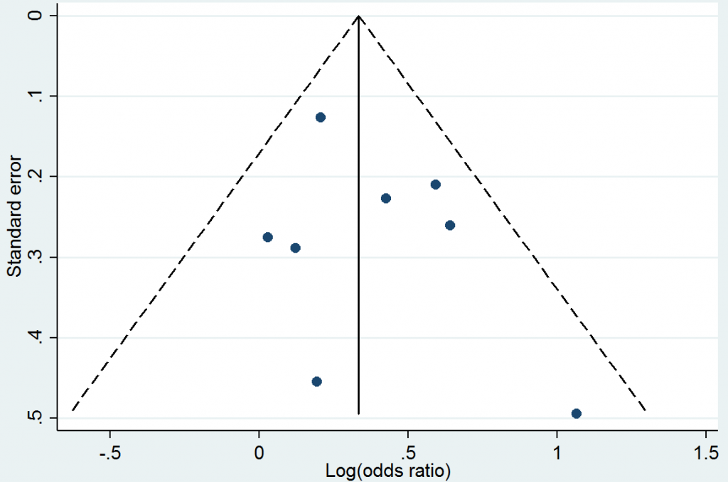 Funnel plot example