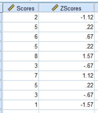 SPSS data after Z-score transformation