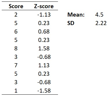 Z-score example data complete