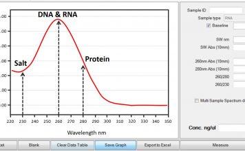 Nanodrop curve overview