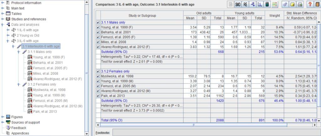 RevMan Subgroup output