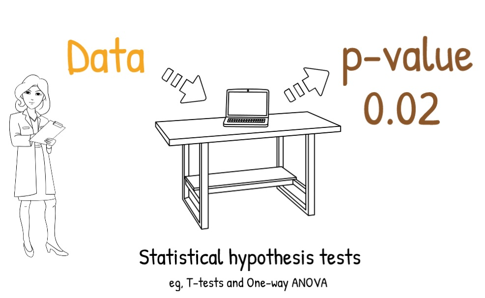 What is a p-value hypothesis test
