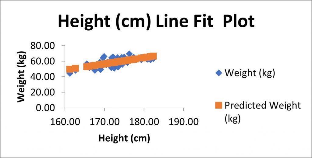 Linear regression Excel Line Fit Plot