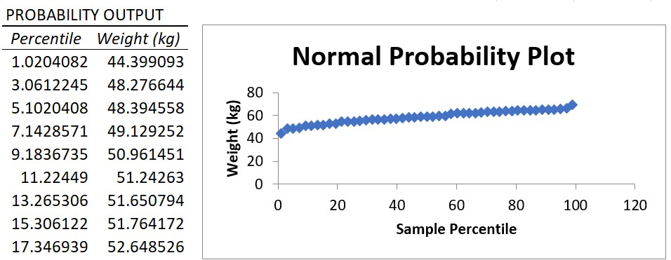 Linear regression Excel Normal Probability table and plot