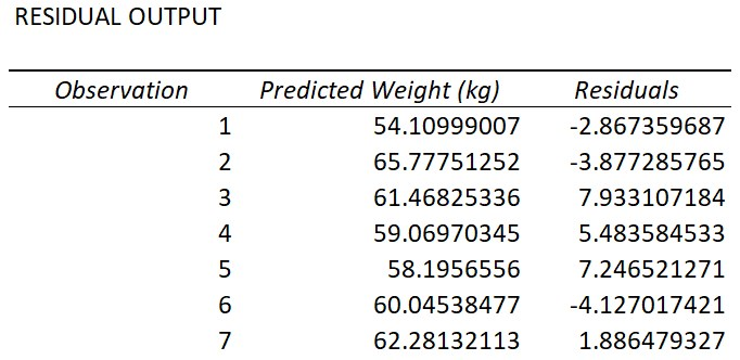 Linear regression Excel Residual Output table