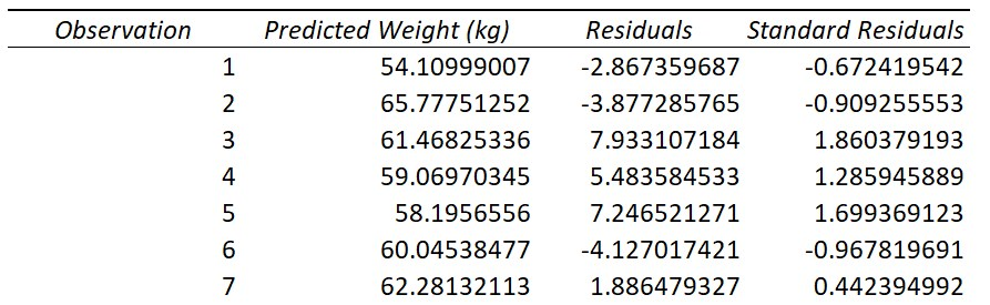 Linear regression Excel Standardized Residuals