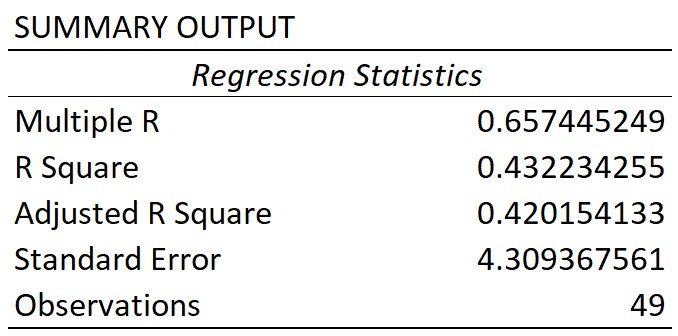Linear regression Excel Summary Output table