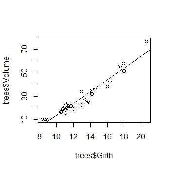 Simple linear regression in R scatter plot with regression line