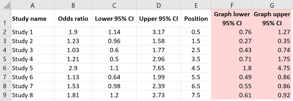 Calculating the confidence intervals for the graph