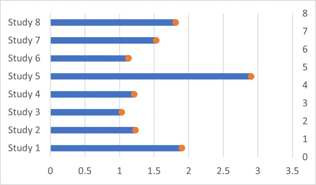 Clustered bar graph with scatter points