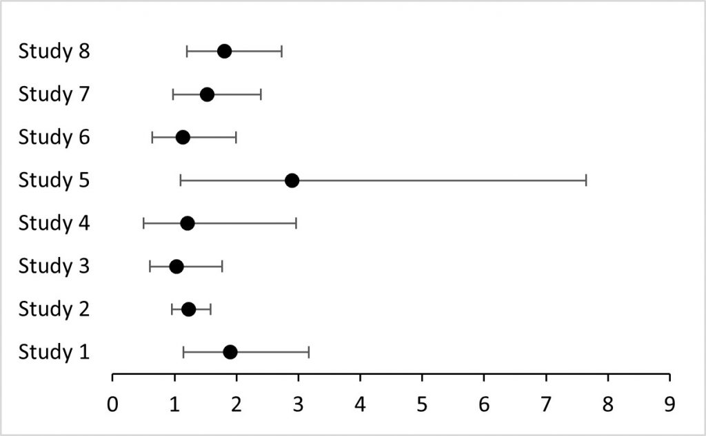 Example forest plot in Excel
