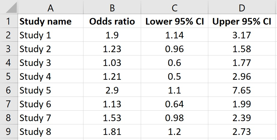 How to create a forest plot in Excel example data