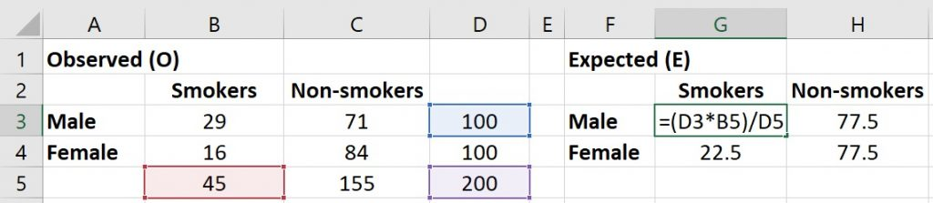 Chi-square test of independence in Excel calculate expected values