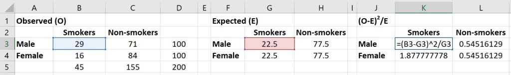 Chi-square test of independence in Excel difference between observed and expected