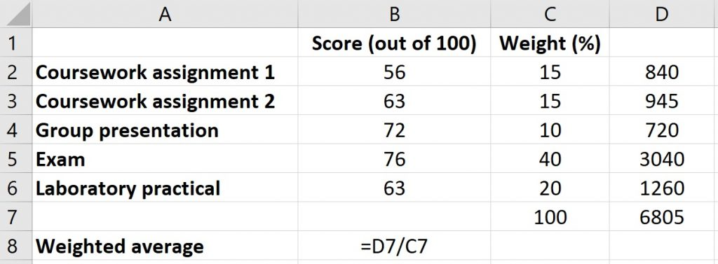 Weighted average in Excel example data step 4