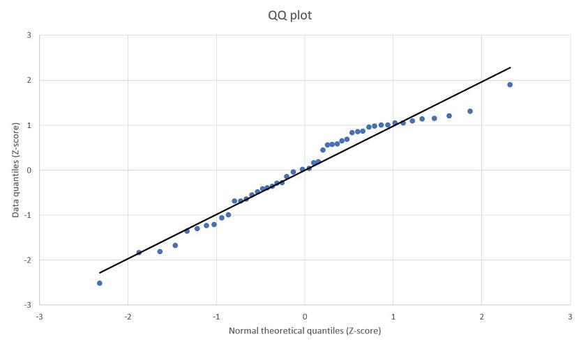 QQ plot in Excel